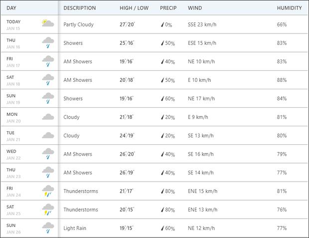 Dự báo thời tiết tại Hà Nội từ hôm nay (15/1) đến 26/1 (mùng 2 Tết nguyên đán) - Theo The Weather Channel
